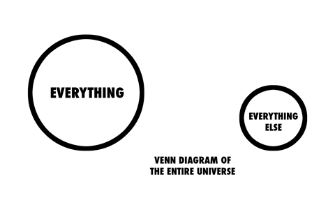 Venn diagram of the entire universe